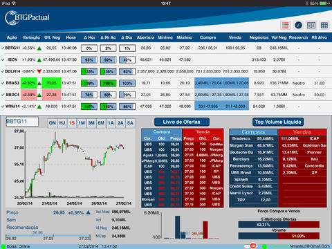 BTG Pactual Trade System for iPad