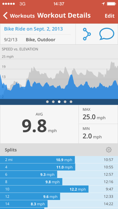 Map My Ride+ - GPS Cycling, Riding, Workout Tracking and Calorie Counter - iPhone Mobile Analytics and App Store Data