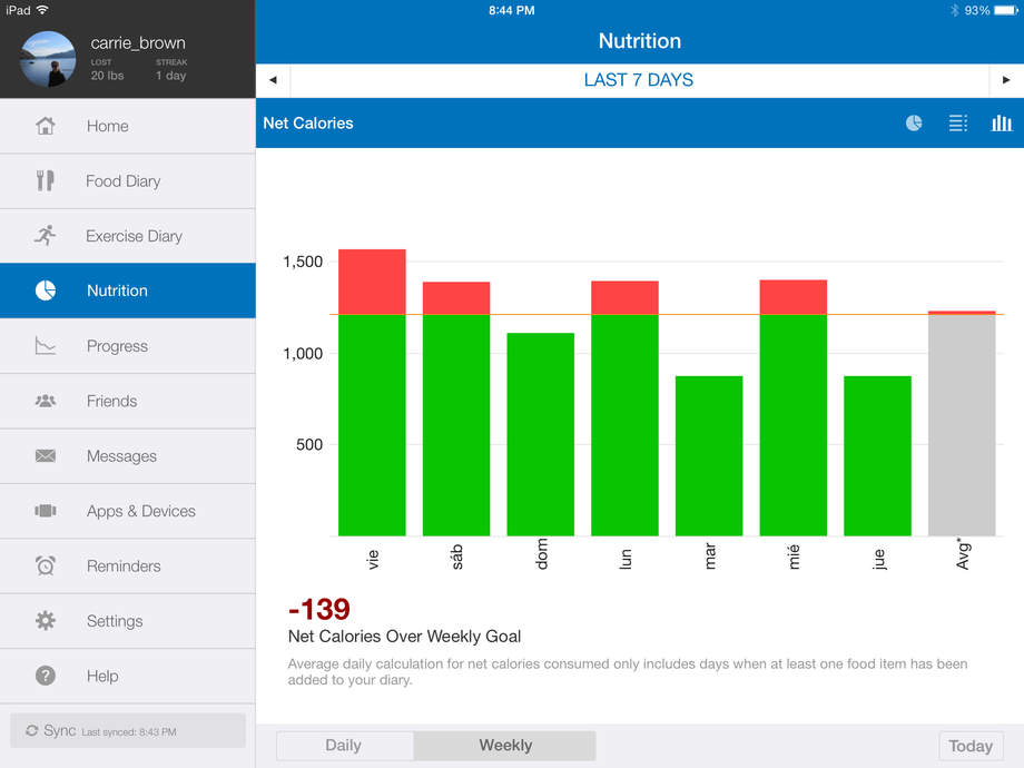 Calorie Counter & Diet Tracker by MyFitnessPal - iPhone Mobile Analytics and App Store Data
