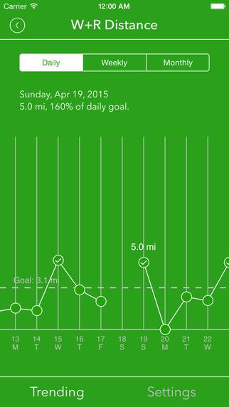 Health Dashboard for Apple Health app