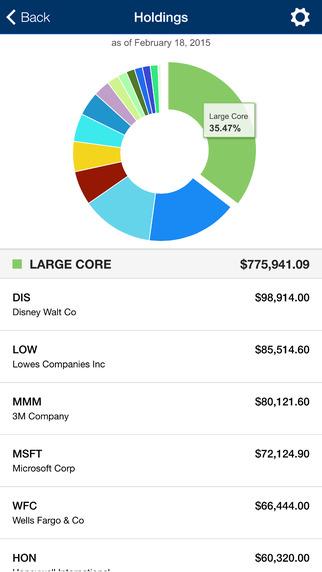 StockQ 國際股市指數