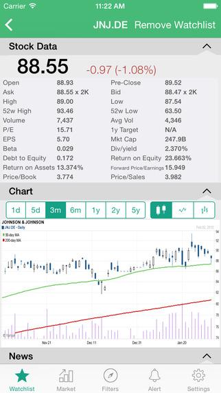 Stock Charts - DAX Germany ChartMobi
