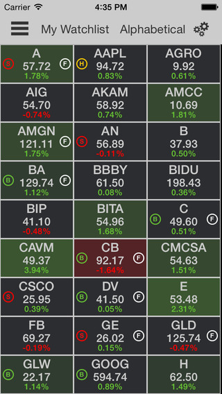 Real time trading signals