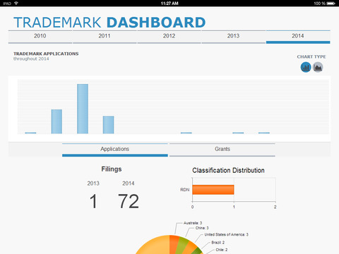 Trademark Dashboard