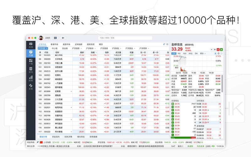 东方财富网-股票开户证券炒股理财 for Mac