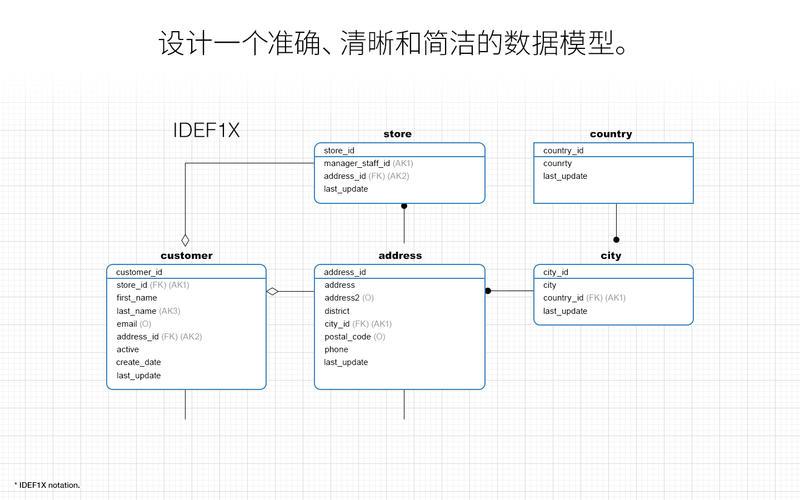 Navicat Data Modeler - 设计你的数据库 for Mac