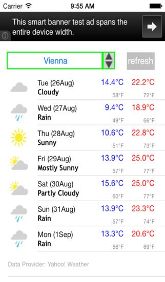 Austria Weather Forecast