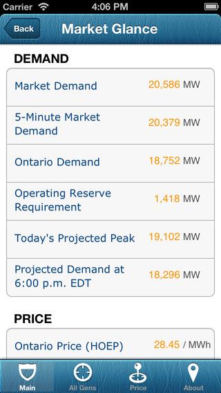 Megawatts Ontario