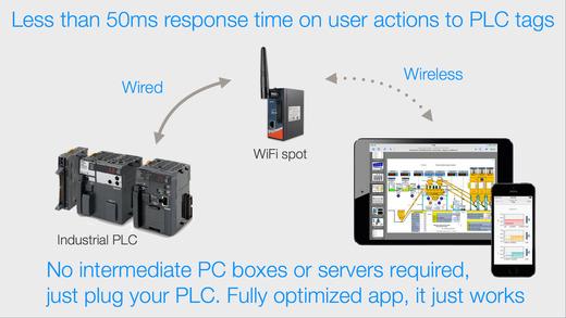 HMI Draw native HMISCADA development environment on the App Store – Hmi Developer