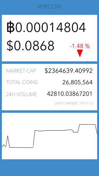 Vericoin Ticker - Free Vericoin Price Currency Price VRC Trade Graph and Real-Time Vericoin Ticker
