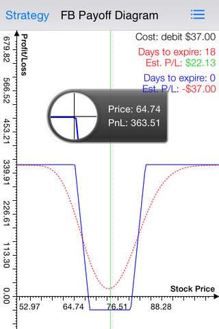 Options strategies profits and losses