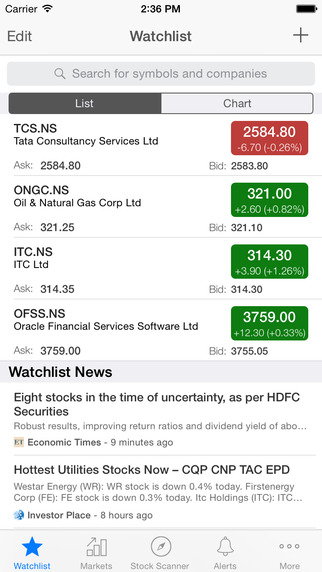 Stock Charts - BSE NSE India ChartMobi
