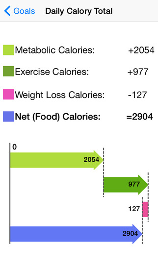 Carb and Move- Track Exercise Nutrients and Body Weight; Create Menu by Calory and Carb Goals and Gl