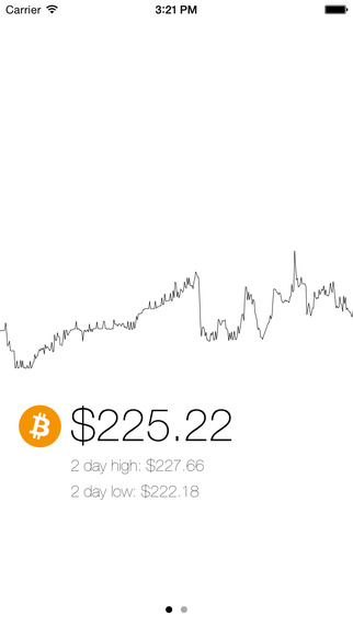 BitSpotty - Bitcoin Price Chart and Calculator