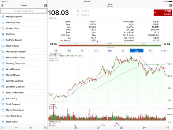 Best stock options app ipad
