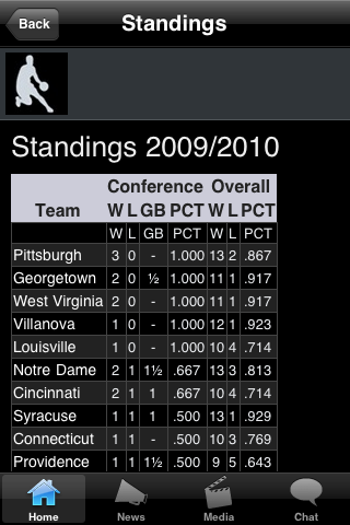 South Carolina WFRD College Basketball Fans screenshot #3