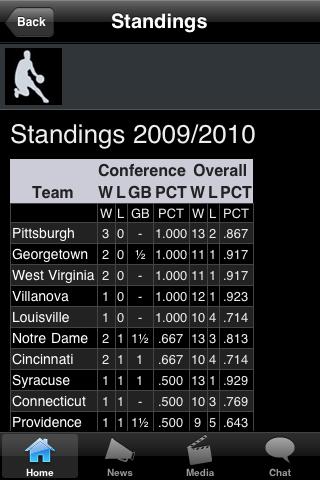 Maryland ES College Basketball Fans screenshot #3