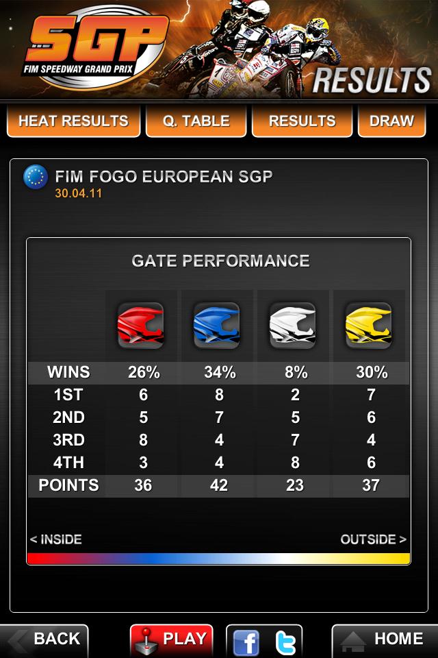 Speedway GP 2011 Official App screenshot #5