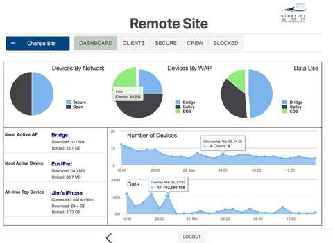 AMP (Access Management Portal) - náhled