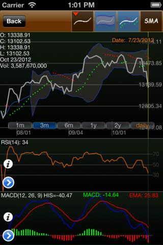 StockChart lite (indicators & watch list) - náhled