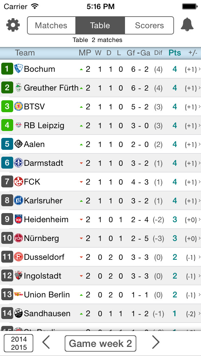2 Bundesliga Standings